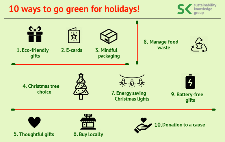 10 ways to go green for holidays!