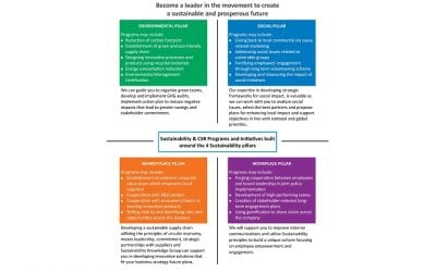 Why are Sustainability and CSR Programs of great importance nowadays?