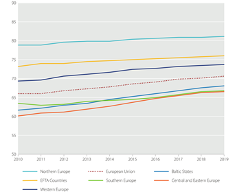 Progress on the SDG Index by Europe subregions (2010–2019)