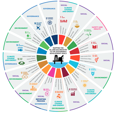 SDGs oil and gas