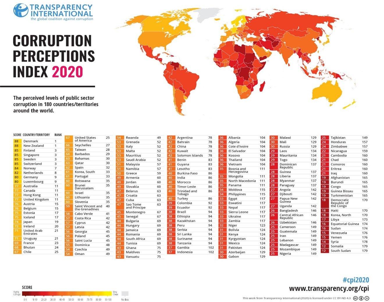 Corruption & Sustainable Development