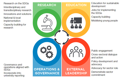 An overview of university contributions to the SDGs