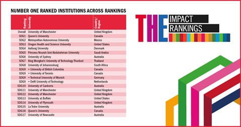 Number one ranked institutions