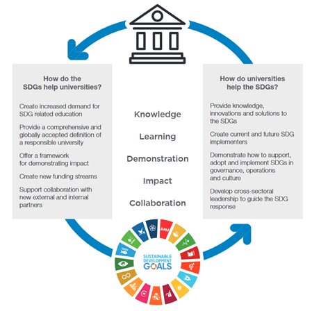 The case for university engagement in the SDGs